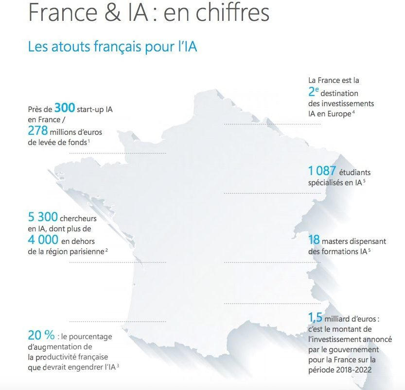 IA en France les chiffres